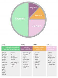 huidverbetering bord indeling voeding